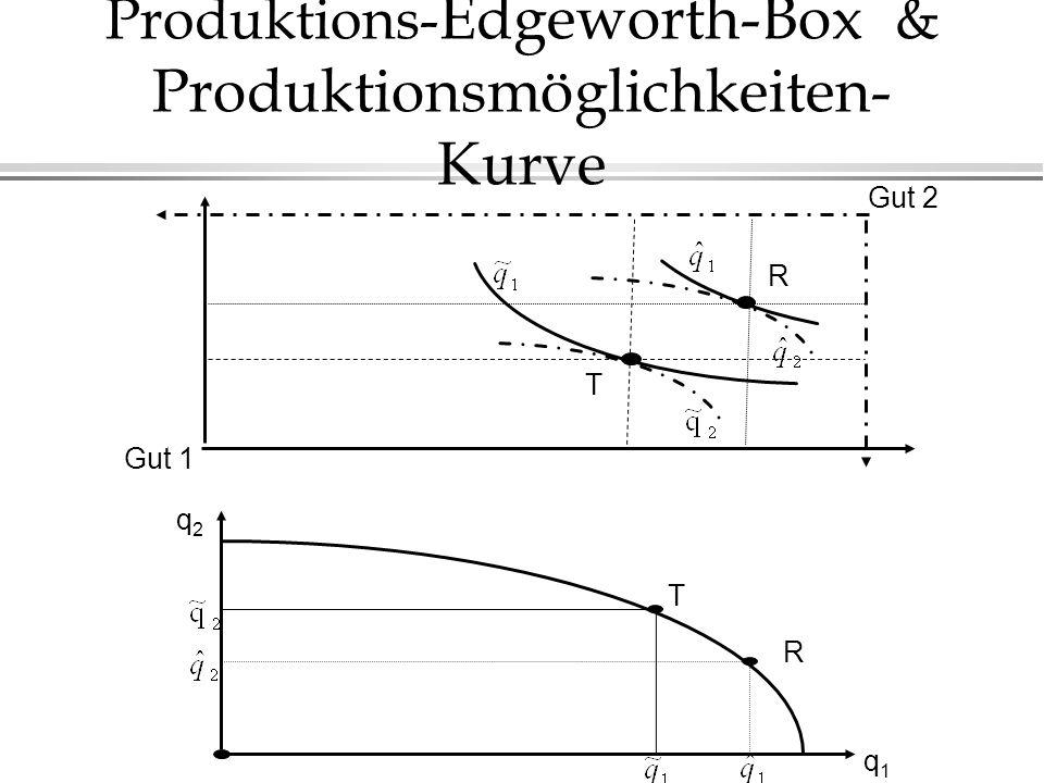 Produktions- Edgeworth-Box & Produktionsmöglichkeiten- Kurve Gut 2 q2q2 q1q1 T Gut 1 T R R