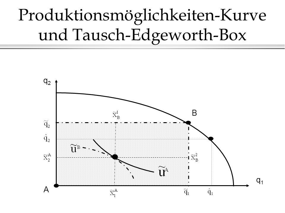 Produktionsmöglichkeiten-Kurve und Tausch-Edgeworth-Box q2q2 q1q1 B A