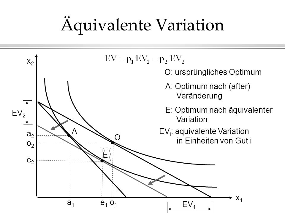 Äquivalente Variation E O O: ursprüngliches Optimum A A: Optimum nach (after) Veränderung E: Optimum nach äquivalenter Variation EV 1 EV 2 EV i : äqui