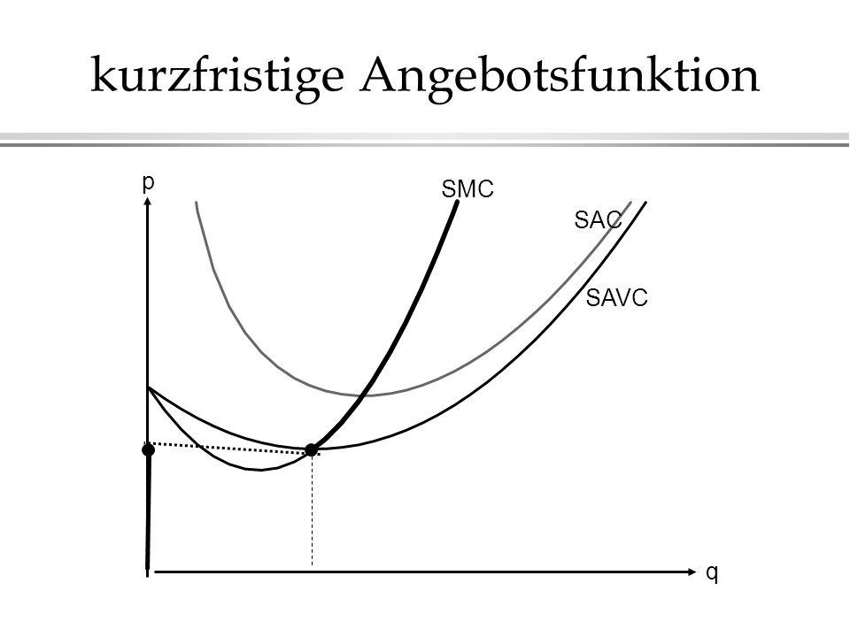 kurzfristige Angebotsfunktion SMC SAC SAVC q p
