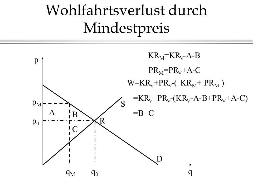 Wohlfahrtsverlust durch Mindestpreis p p0p0 q0q0 q S R D qMqM pMpM A B C KR M =KR V -A-B PR M =PR V +A-C W=KR V +PR V -( KR M + PR M ) =KR V +PR V -(KR V -A-B+PR V +A-C) =B+C