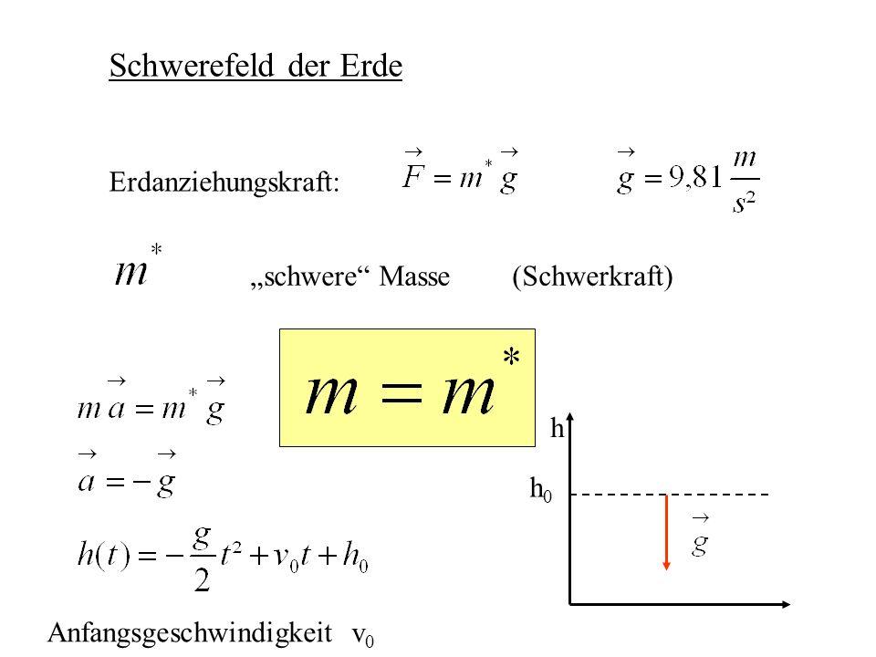 Schwerefeld der Erde Erdanziehungskraft: schwere Masse (Schwerkraft) h h0h0 Anfangsgeschwindigkeit v 0