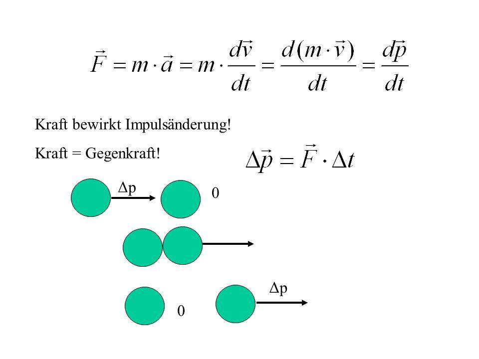 Kraft bewirkt Impulsänderung! Kraft = Gegenkraft! ΔpΔp 0 0 ΔpΔp