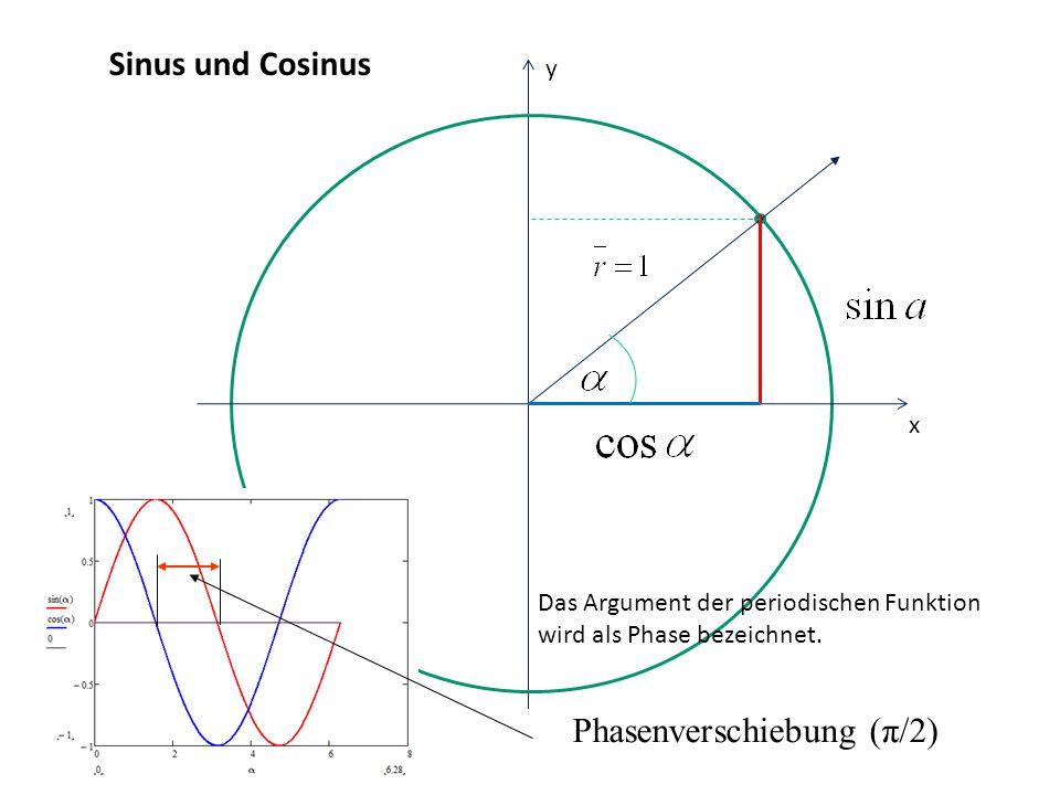 Sinus und Cosinus x y Das Argument der periodischen Funktion wird als Phase bezeichnet. Phasenverschiebung (π/2)