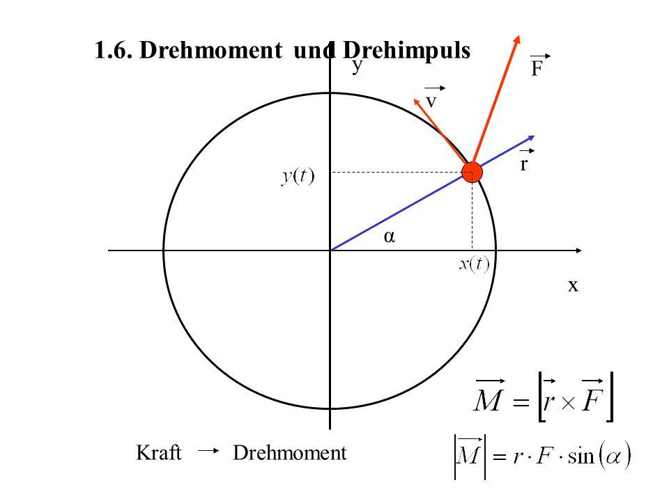 1.6. Drehmoment und Drehimpuls x y α v F r Kraft Drehmoment