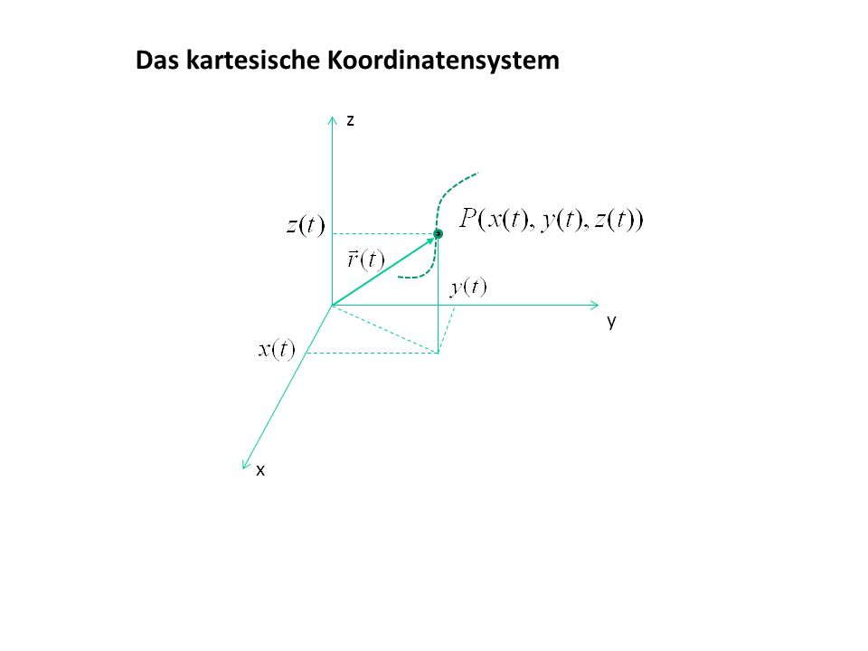 Das kartesische Koordinatensystem x y z