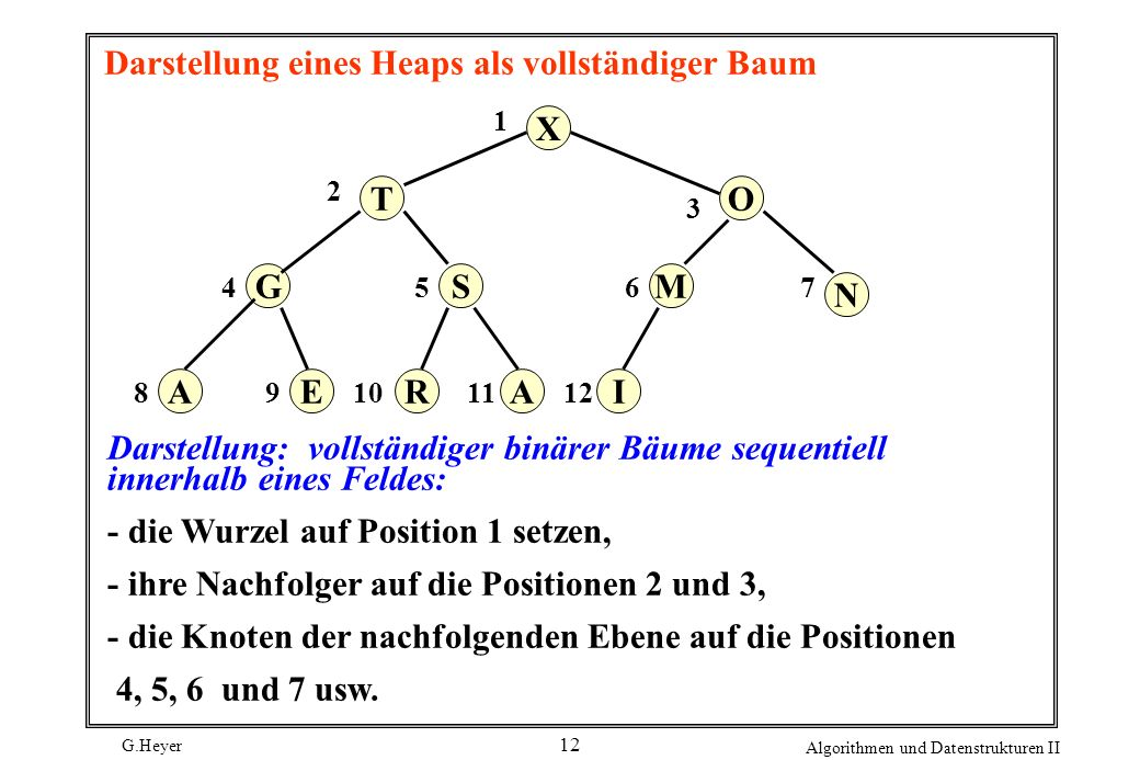 G.Heyer Algorithmen und Datenstrukturen II 12 Darstellung eines Heaps als vollständiger Baum X G OT AR S EAI M N 54 3 2 1 8 76 1110912 Darstellung: vo