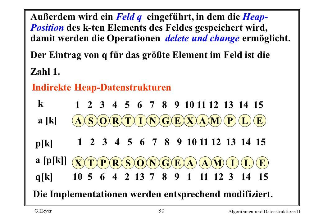 G.Heyer Algorithmen und Datenstrukturen II 30 Indirekte Heap-Datenstrukturen q[k] 10 5 6 4 2 13 7 8 9 1 11 12 3 14 15 1 2 3 4 5 6 7 8 9 10 11 12 13 14