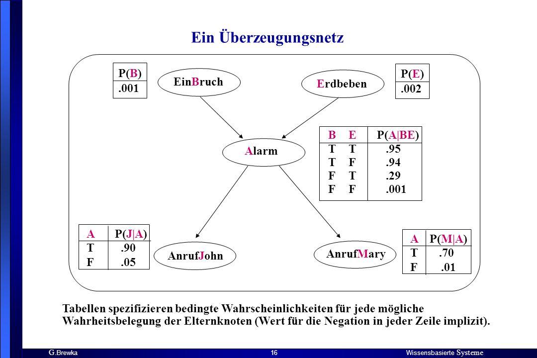 G. BrewkaWissensbasierte Systeme 16 Ein Überzeugungsnetz EinBruch Erdbeben Alarm AnrufJohn AnrufMary P(B).001 P(E).002 B T F E T F T F P(A|BE).95.94.2