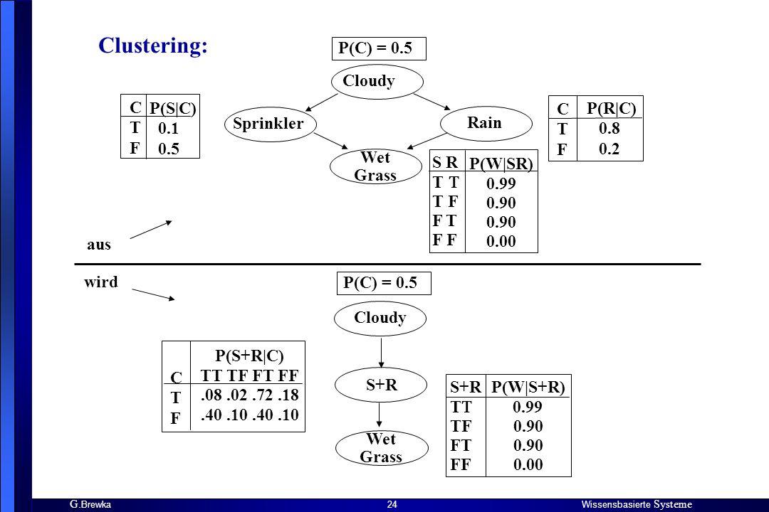 G. BrewkaWissensbasierte Systeme 24 Clustering: Cloudy Sprinkler Rain Wet Grass C T F P(S|C) 0.1 0.5 C T F P(R|C) 0.8 0.2 P(C) = 0.5 S R T T F F T F P