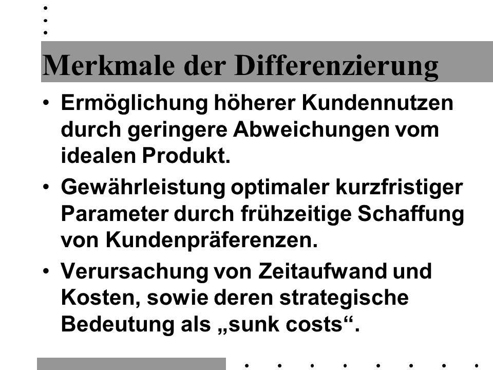 Betrachtungen Marktstruktur : –monopolistische Konkurrenz –heterogenes Oligopol Interaktion : –direkter (Nachfrage-)Effekt der Positionierung –strategischer Effekt der Positionierung Aufbau von Markteintrittsbarrieren durch Limit-Strategien