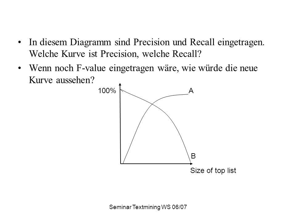 Seminar Textmining WS 06/07 In diesem Diagramm sind Precision und Recall eingetragen.