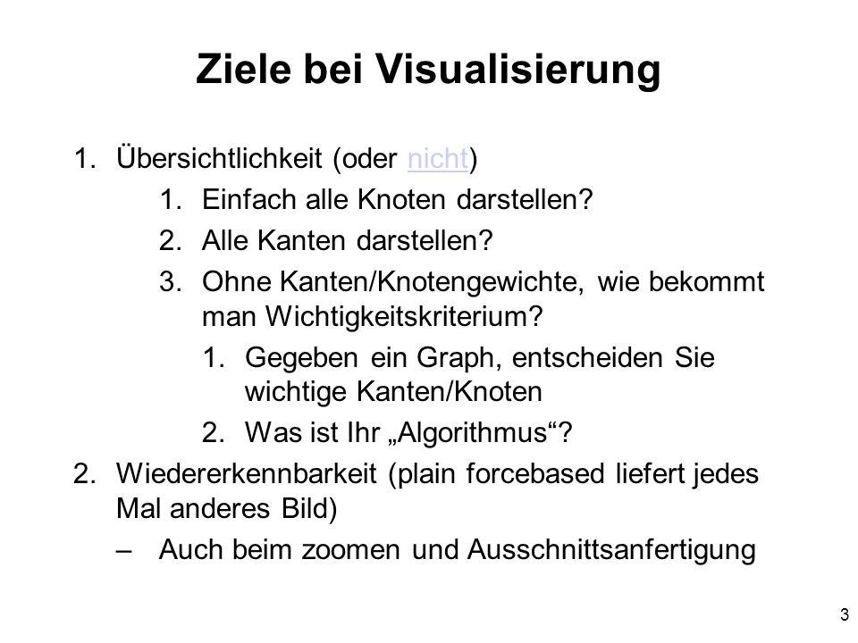 3 Ziele bei Visualisierung 1.Übersichtlichkeit (oder nicht)nicht 1.Einfach alle Knoten darstellen? 2.Alle Kanten darstellen? 3.Ohne Kanten/Knotengewic
