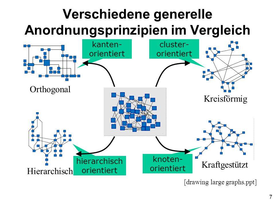 7 Verschiedene generelle Anordnungsprinzipien im Vergleich Orthogonal Hierarchisch Kraftgestützt Kreisförmig kanten- orientiert cluster- orientiert kn