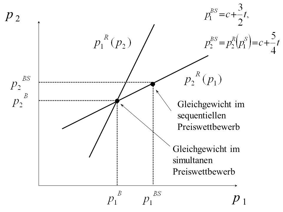 p 2 p 1 Gleichgewicht im simultanen Preiswettbewerb Gleichgewicht im sequentiellen Preiswettbewerb