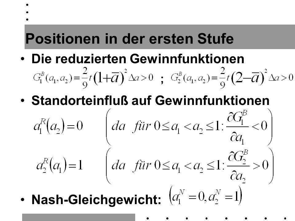 Positionen in der ersten Stufe Die reduzierten Gewinnfunktionen ; Standorteinfluß auf Gewinnfunktionen Nash-Gleichgewicht: