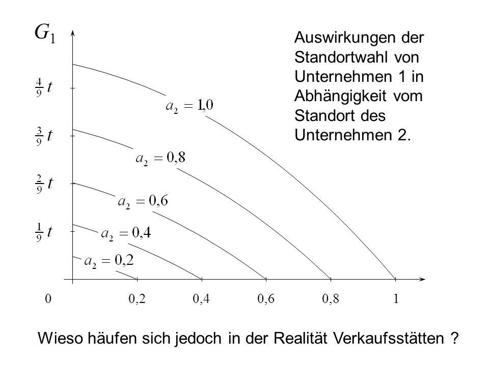 10,80,60,40,20 G1G1 Auswirkungen der Standortwahl von Unternehmen 1 in Abhängigkeit vom Standort des Unternehmen 2.
