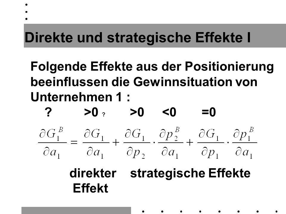 Direkte und strategische Effekte I Folgende Effekte aus der Positionierung beeinflussen die Gewinnsituation von Unternehmen 1 : ? >0 ? >0 <0 =0 direkt