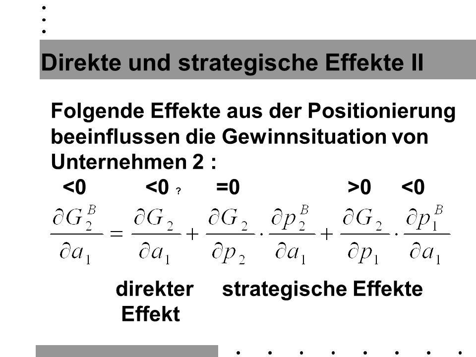Direkte und strategische Effekte II Folgende Effekte aus der Positionierung beeinflussen die Gewinnsituation von Unternehmen 2 : 0 <0 direkter strategische Effekte Effekt