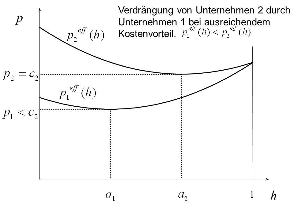 h p 1 Verdrängung von Unternehmen 2 durch Unternehmen 1 bei ausreichendem Kostenvorteil.