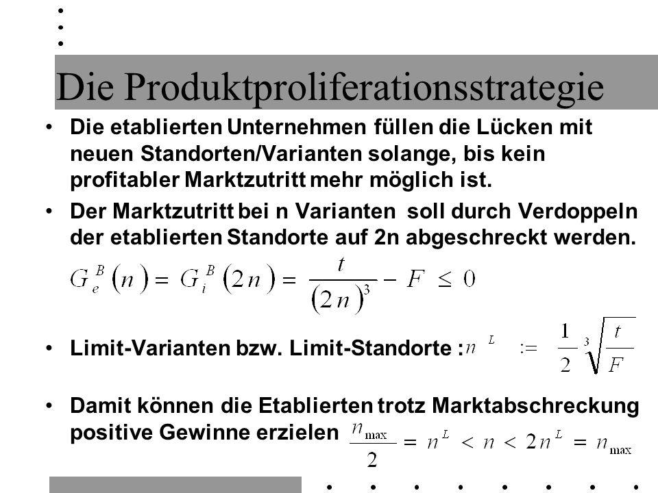 Die Produktproliferationsstrategie Die etablierten Unternehmen füllen die Lücken mit neuen Standorten/Varianten solange, bis kein profitabler Marktzutritt mehr möglich ist.