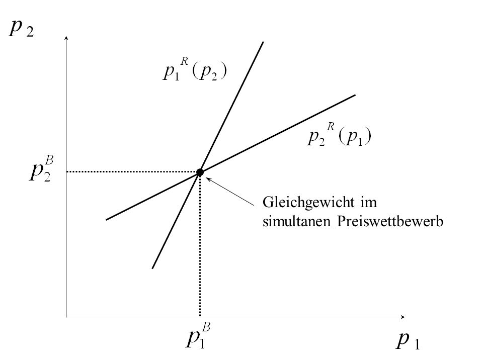 p 2 p 1 Gleichgewicht im simultanen Preiswettbewerb