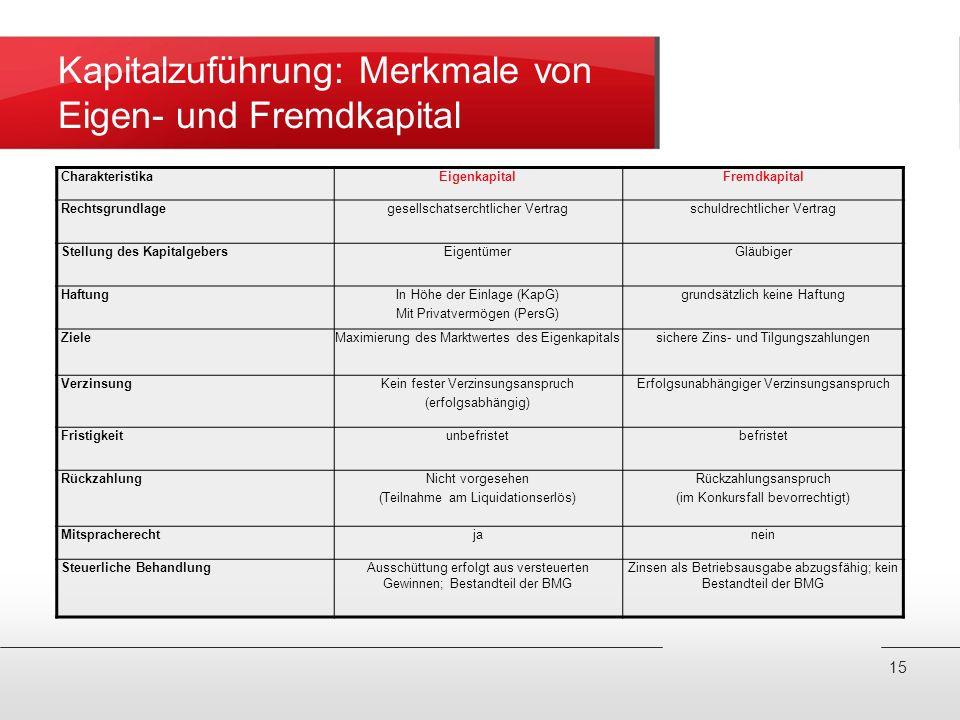 Kapitalzuführung: Merkmale von Eigen- und Fremdkapital CharakteristikaEigenkapitalFremdkapital Rechtsgrundlagegesellschatserchtlicher Vertragschuldrec