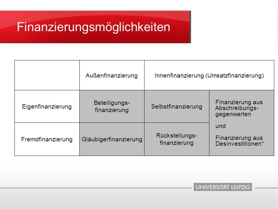 Fremdfinanzierung Eigenfinanzierung Gläubigerfinanzierung Rückstellungs- finanzierung Selbstfinanzierung Beteiligungs- finanzierung Finanzierung aus A