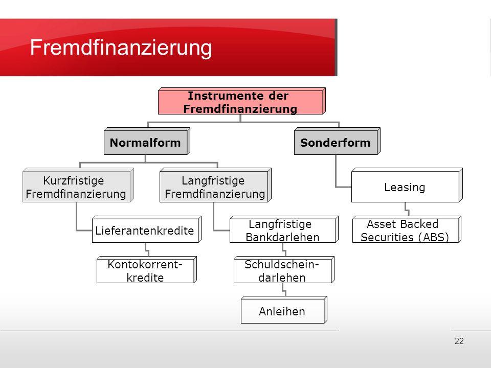 Fremdfinanzierung Instrumente der Fremdfinanzierung NormalformSonderform Kurzfristige Fremdfinanzierung Langfristige Fremdfinanzierung Leasing Asset B