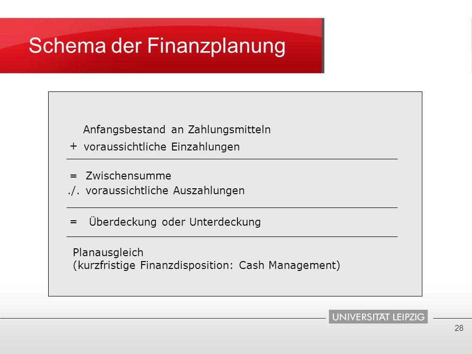 Schema der Finanzplanung 28 Anfangsbestand an Zahlungsmitteln + voraussichtliche Einzahlungen =Zwischensumme./.voraussichtliche Auszahlungen = Überdec