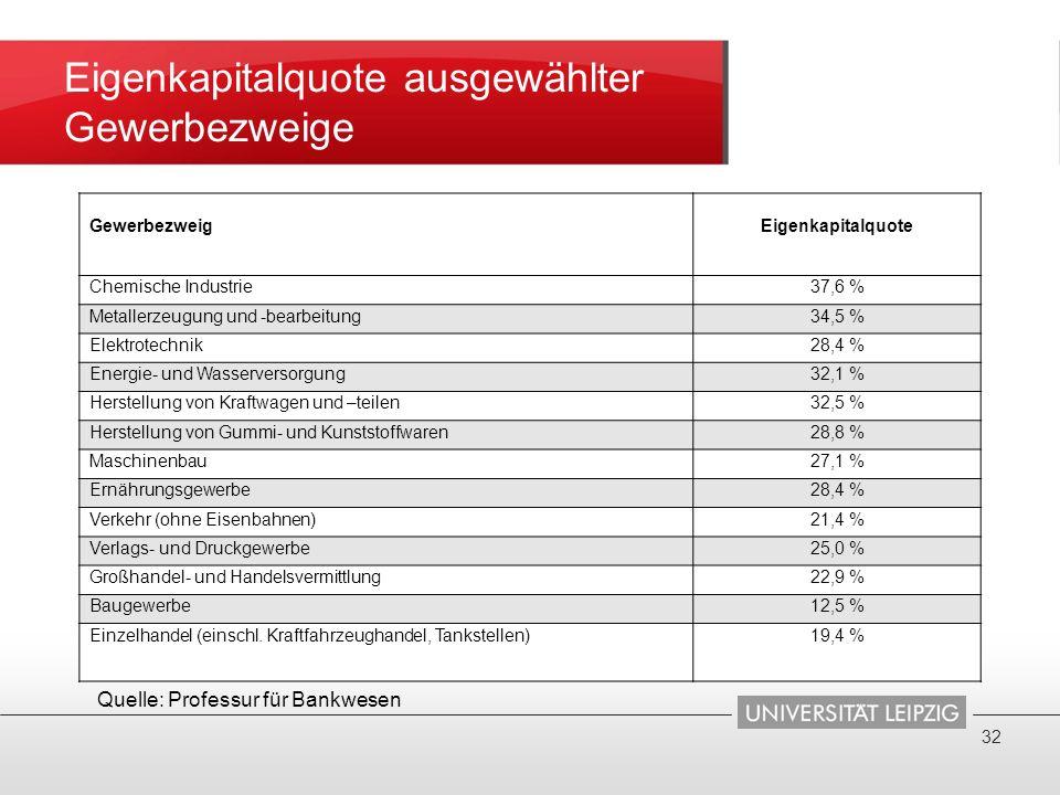 Eigenkapitalquote ausgewählter Gewerbezweige GewerbezweigEigenkapitalquote Chemische Industrie37,6 % Metallerzeugung und -bearbeitung34,5 % Elektrotec