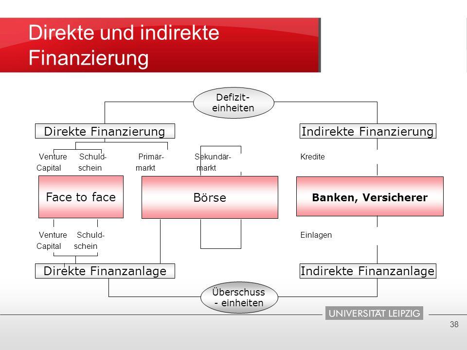 Direkte und indirekte Finanzierung Venture Schuld- Primär- Sekundär- Kredite Capital schein markt markt Venture Schuld- Einlagen Capital schein 38 Ind