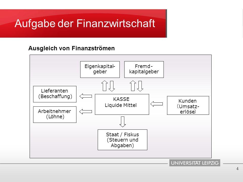Aufgabe der Finanzwirtschaft 4 Ausgleich von Finanzströmen KASSE Liquide Mittel Eigenkapita- geber Fremd- kapitalgeber Staat / Fiskus (Steuern und Abg