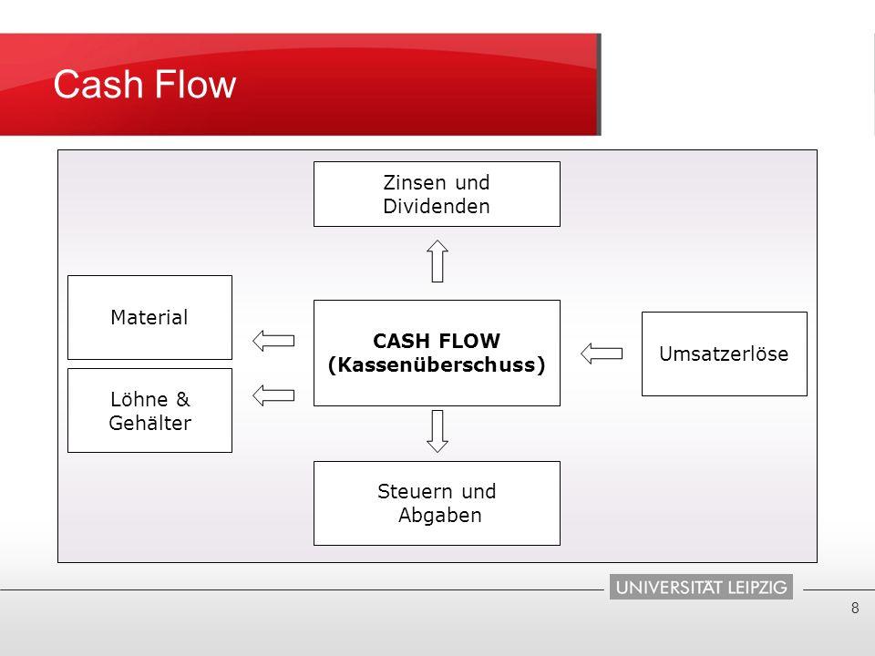 Cash Flow 8 CASH FLOW (Kassenüberschuss) Zinsen und Dividenden Steuern und Abgaben Material Löhne & Gehälter Umsatzerlöse