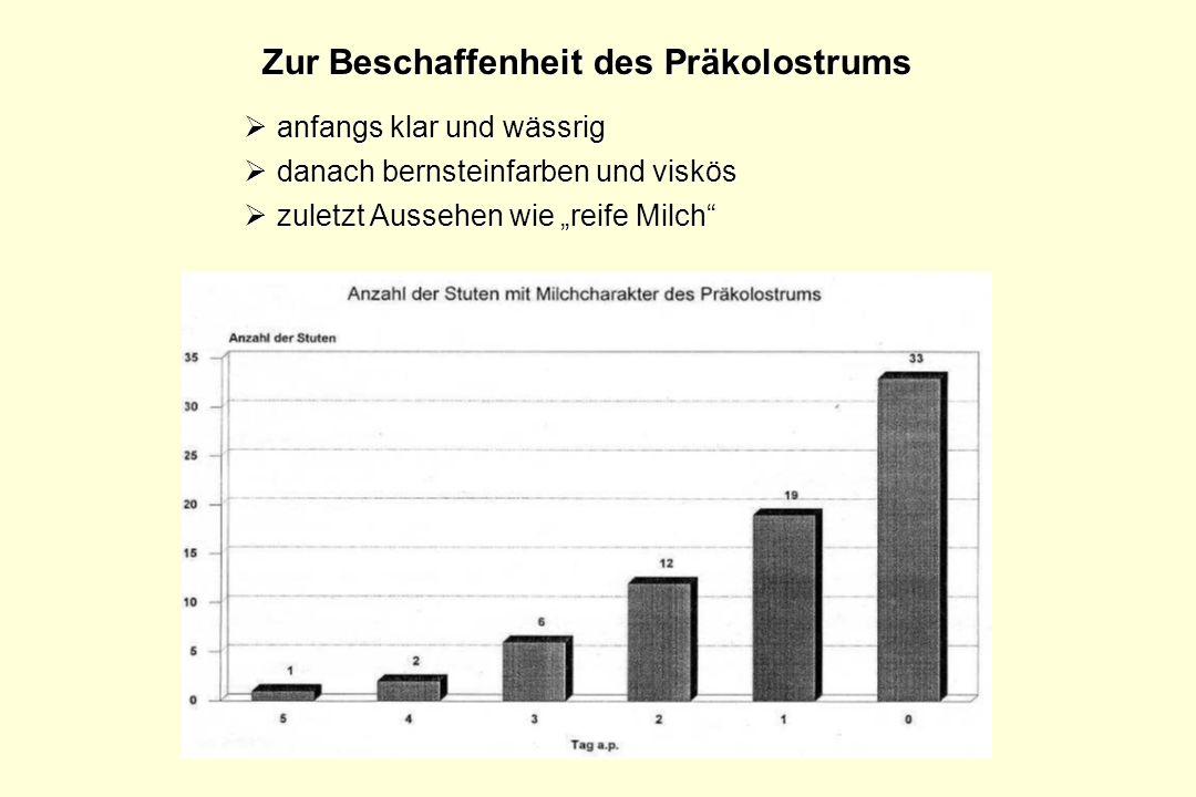 Veränderungen der Zusammensetzung des Präkolostrums Natriumkonzentration Kaliumkonzentration Calciumkonzentration markante Erhöhung unmittelbar vor Geburt Keine Stute fohlt, wenn die Calciumkonzentration im Präkolostrum unter 10mmol/l liegt .