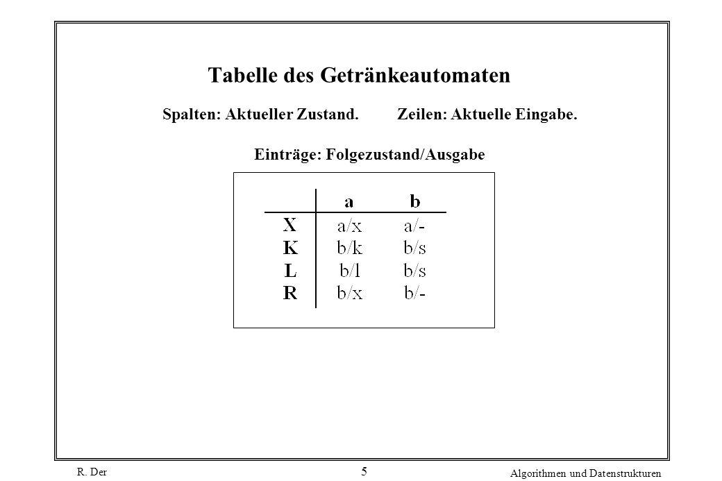 R. Der Algorithmen und Datenstrukturen 5 Tabelle des Getränkeautomaten Spalten: Aktueller Zustand. Zeilen: Aktuelle Eingabe. Einträge: Folgezustand/Au