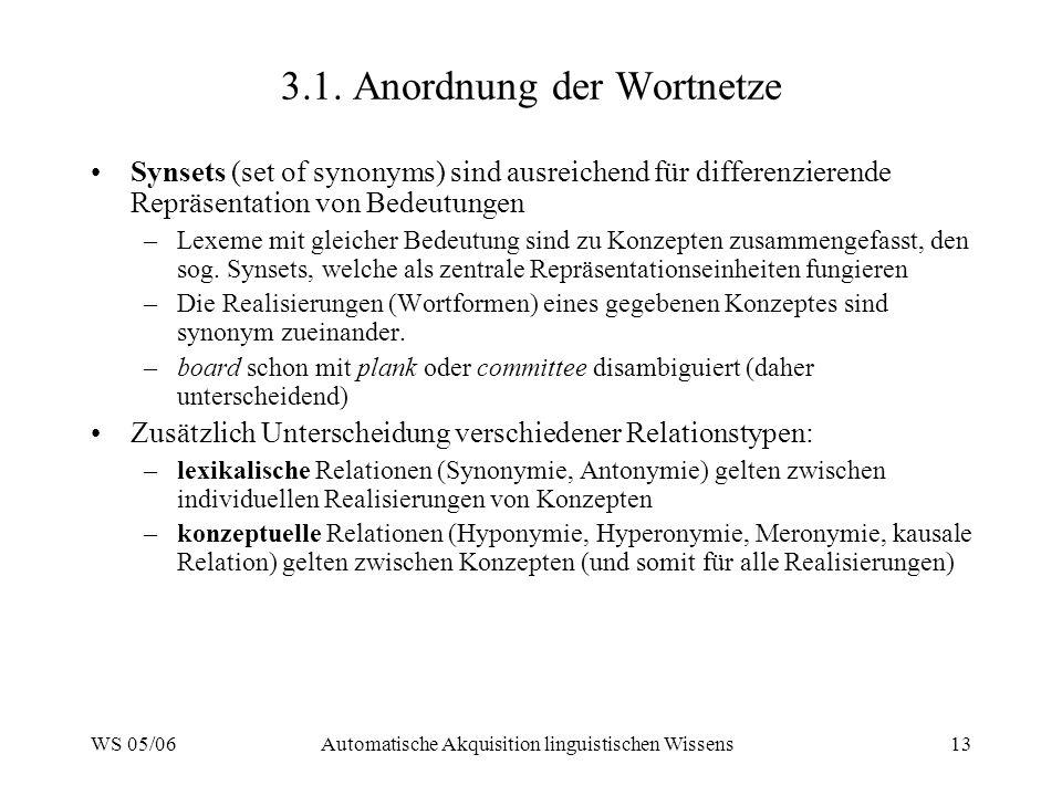 WS 05/06Automatische Akquisition linguistischen Wissens13 3.1. Anordnung der Wortnetze Synsets (set of synonyms) sind ausreichend für differenzierende