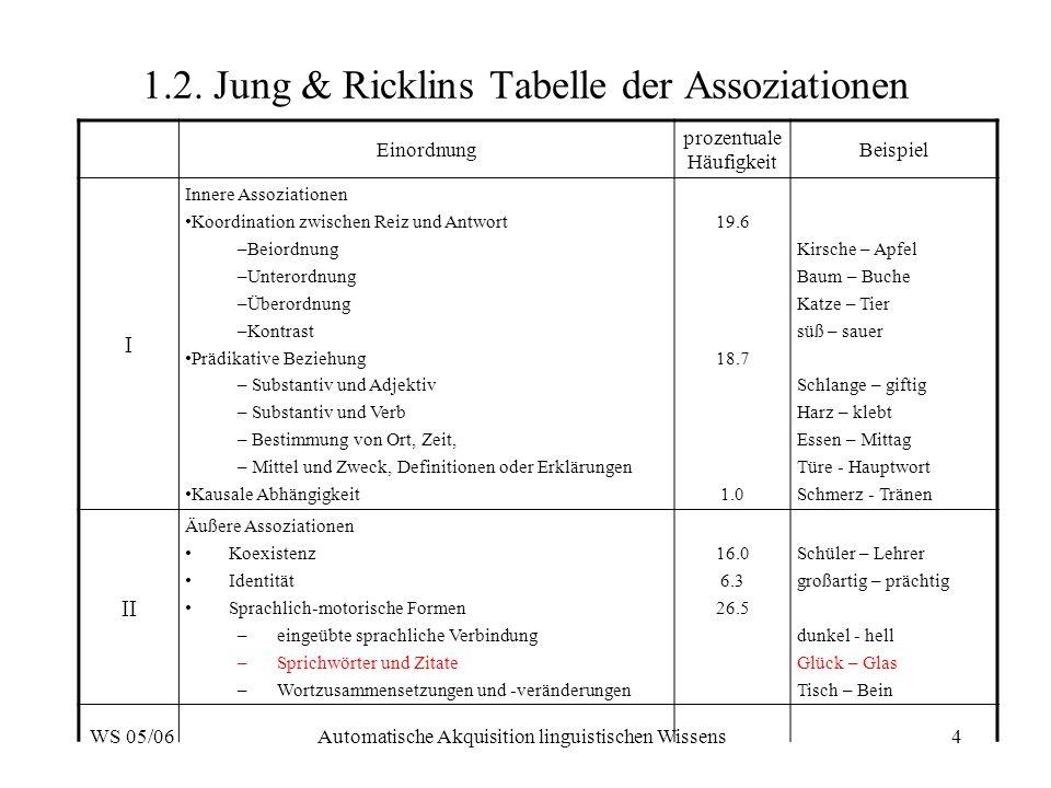 WS 05/06Automatische Akquisition linguistischen Wissens4 1.2. Jung & Ricklins Tabelle der Assoziationen Einordnung prozentuale Häufigkeit Beispiel I I