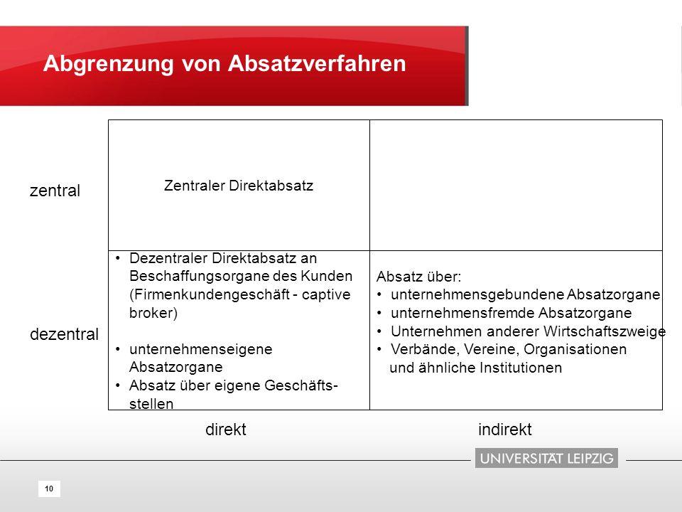 10 Abgrenzung von Absatzverfahren Zentraler Direktabsatz Absatz über: unternehmensgebundene Absatzorgane unternehmensfremde Absatzorgane Unternehmen a