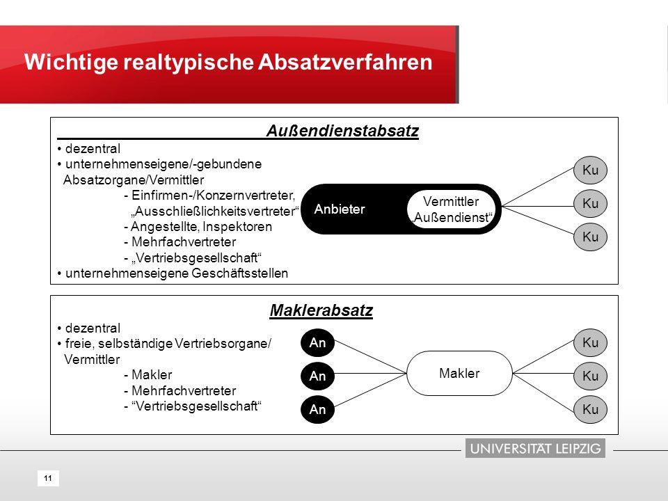 11 Wichtige realtypische Absatzverfahren Außendienstabsatz dezentral unternehmenseigene/-gebundene Absatzorgane/Vermittler - Einfirmen-/Konzernvertret
