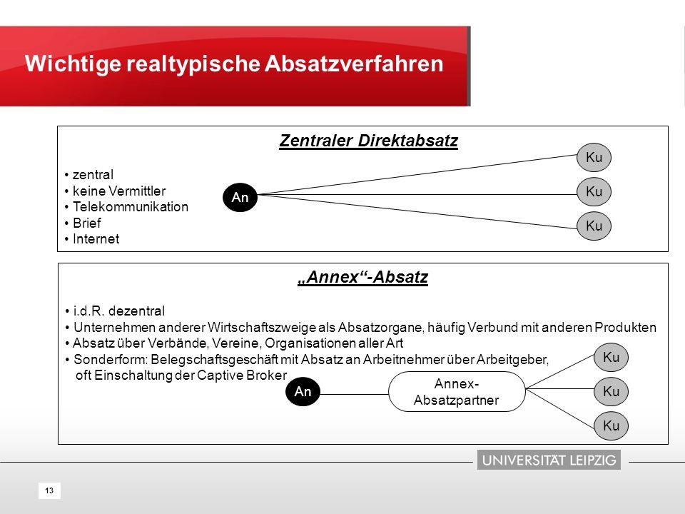 13 Zentraler Direktabsatz zentral keine Vermittler Telekommunikation Brief Internet An Ku An Annex- Absatzpartner Ku Wichtige realtypische Absatzverfa
