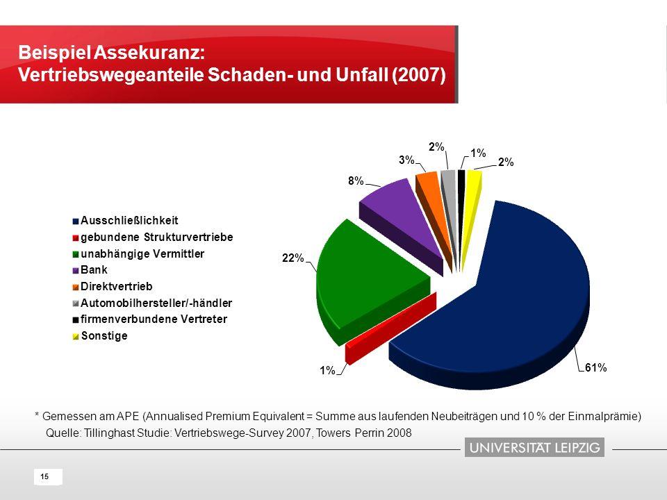 16 15 Quelle: Tillinghast Studie: Vertriebswege-Survey 2007, Towers Perrin 2008 Beispiel Assekuranz: Vertriebswegeanteile Schaden- und Unfall (2007) *