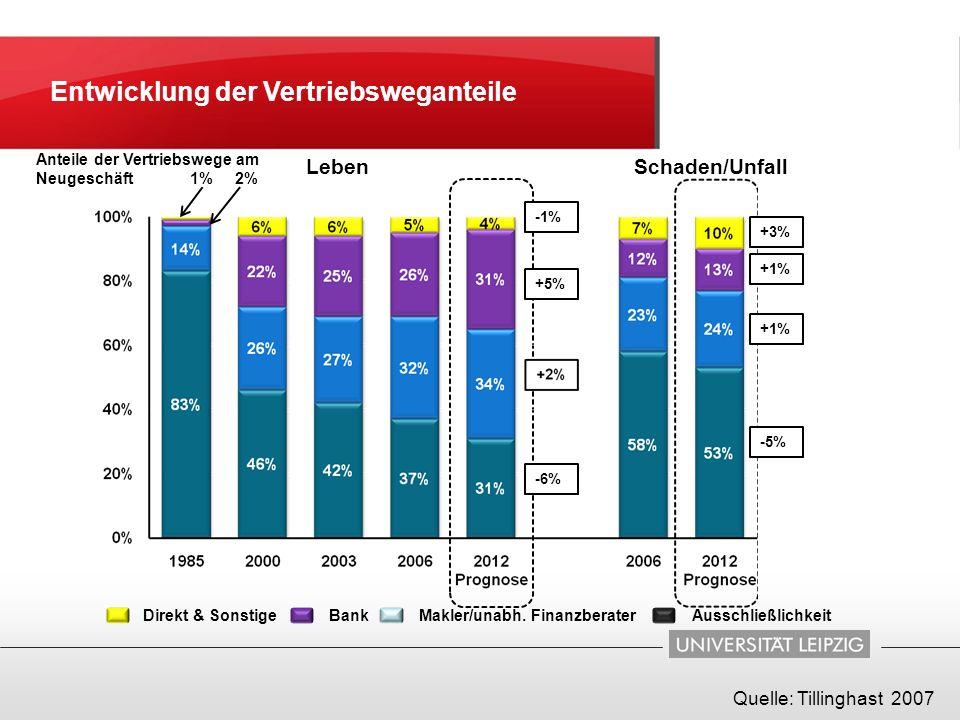 2%1% LebenSchaden/Unfall Anteile der Vertriebswege am Neugeschäft +5% -1% -6% +3% +1% -5% Direkt & SonstigeBankMakler/unabh. FinanzberaterAusschließli