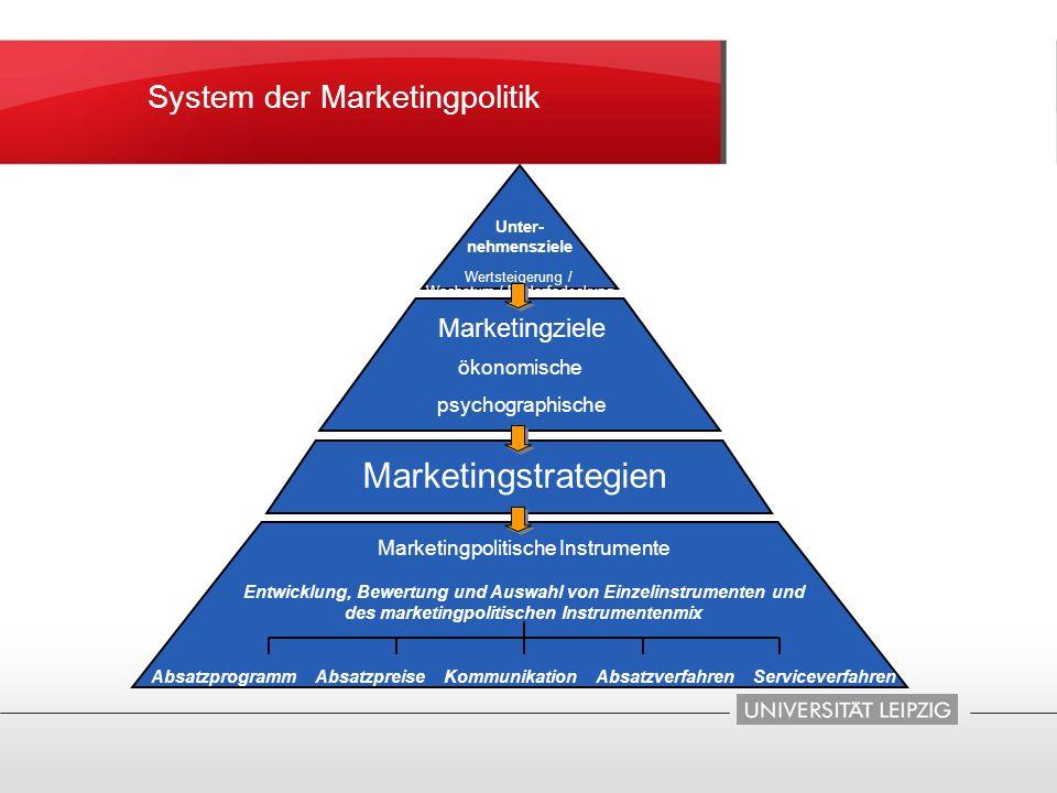 Unter- nehmensziele Wertsteigerung / Wachstum / Bedarfsdeckung Marketingziele Marketingpolitische Instrumente Entwicklung, Bewertung und Auswahl von E