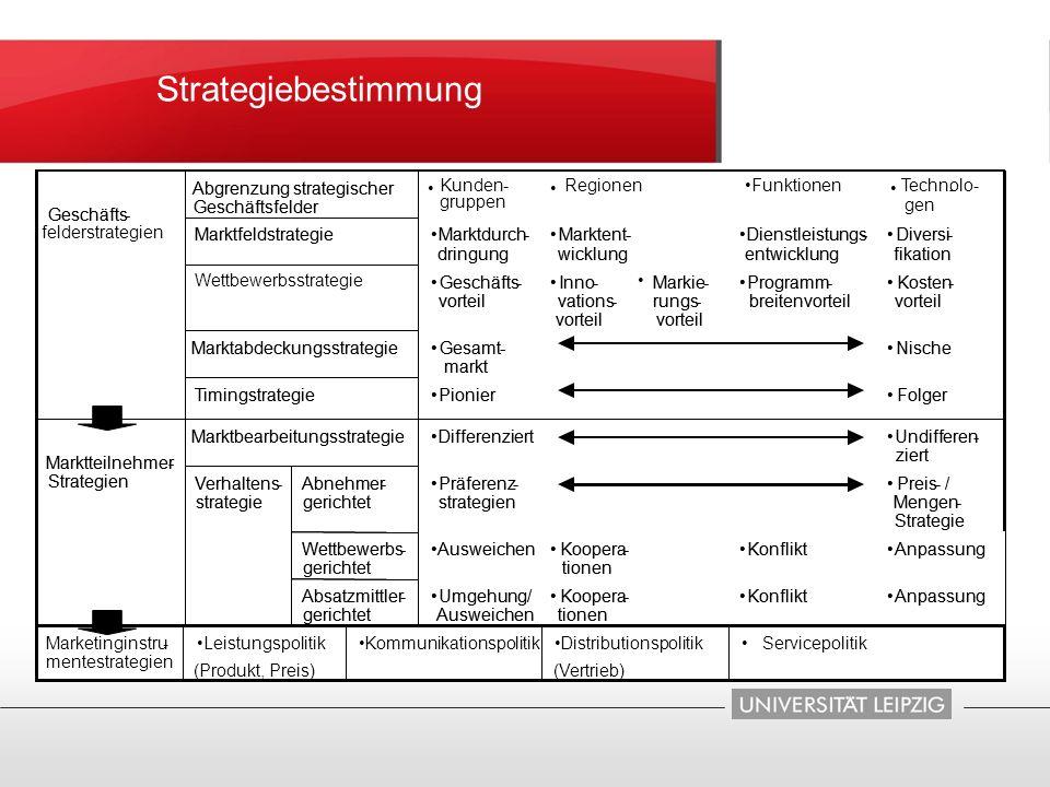 Strategiebestimmung AnpassungKonfliktKoopera- tionen Umgehung/ Ausweichen Absatzmittler- gerichtet AnpassungKonfliktKoopera- tionen AusweichenWettbewe