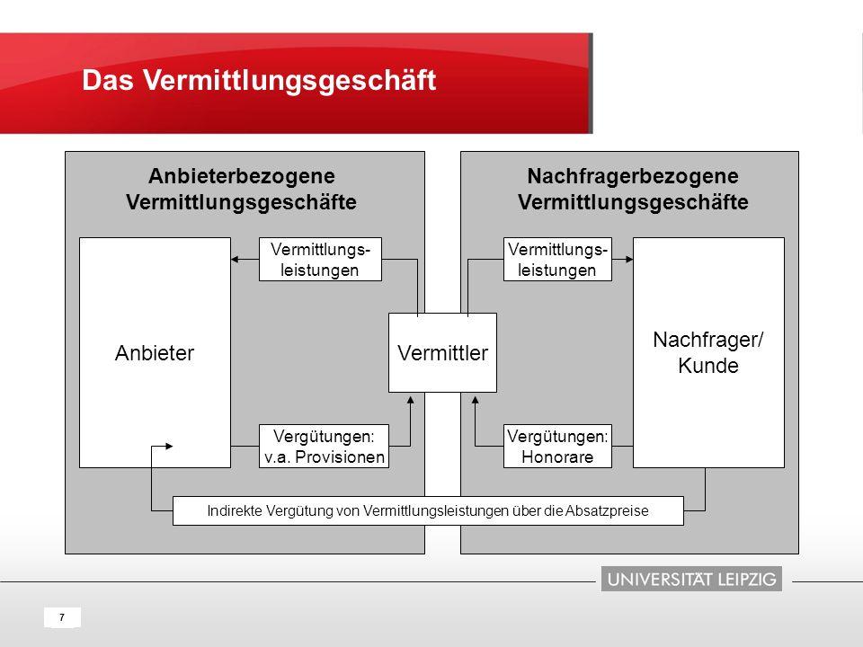 8 Absatzwirtschaft 1 Vertriebsmanagement (Absatzwirtschaft i.e.S.) 1.1 Definition und Funktionen des Vertriebs 1.2 Vertriebskanäle und Vertriebsverfahren 1.3 Vergütung und Anreizsysteme im Vertrieb 2 Marketing-Management (Absatzwirtschaft i.w.S.) 2.1 Marketingziele und Marketinginstrumente 2.2 Marketinginstrumente 2.3 Marketing-Controlling