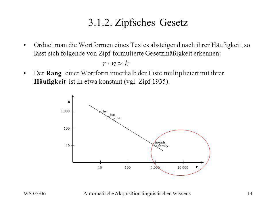 WS 05/06Automatische Akquisition linguistischen Wissens14 3.1.2. Zipfsches Gesetz Ordnet man die Wortformen eines Textes absteigend nach ihrer Häufigk