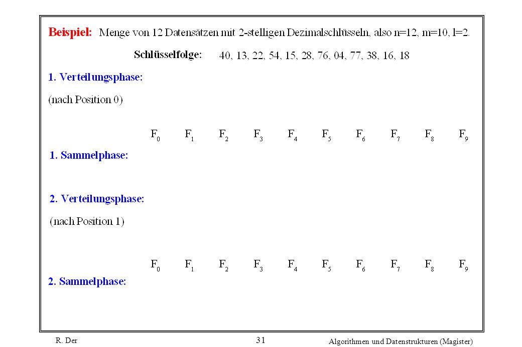 R. Der Algorithmen und Datenstrukturen (Magister) 31