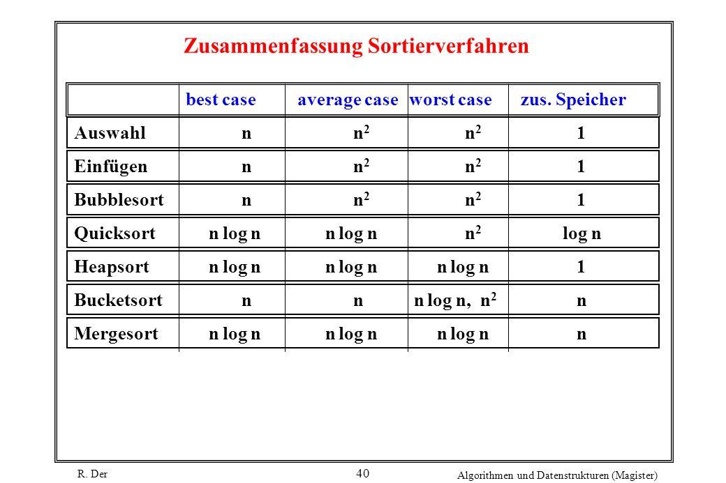 R. Der Algorithmen und Datenstrukturen (Magister) 40 Zusammenfassung Sortierverfahren best caseaverage caseworst casezus. Speicher Auswahlnn 2 n 2 1 E