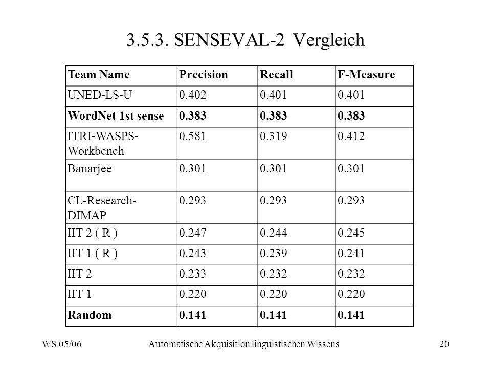 WS 05/06Automatische Akquisition linguistischen Wissens20 3.5.3. SENSEVAL-2 Vergleich Team NamePrecisionRecallF-Measure UNED-LS-U0.4020.401 WordNet 1s